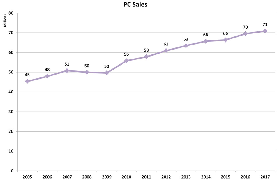 Sales Statistics | OICA