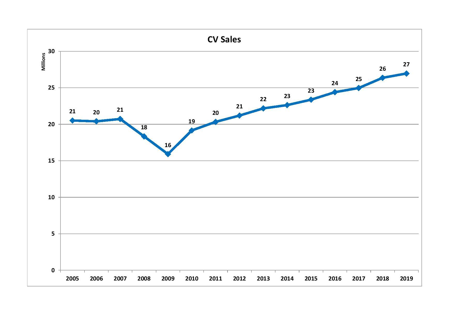 S Statistics Oica