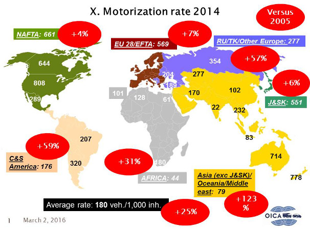 motorization rate -2014