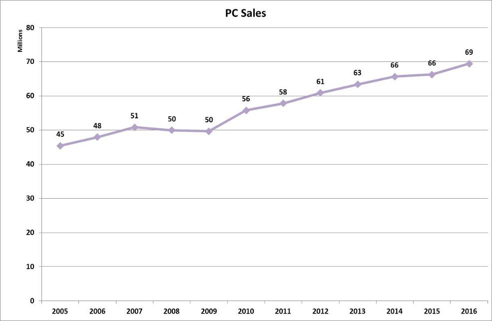 Global Car Sales