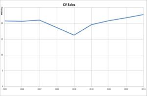v-cv-sales-2013