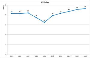 v-cv-sales-20141