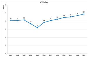 v-cv-sales-2016