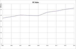 v-pc-sales-2013