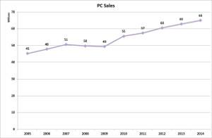 v-pc-sales-20141