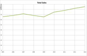 v-total-sales-2013