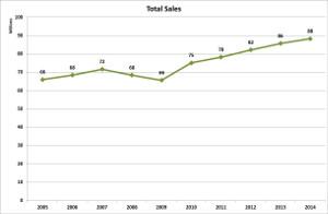 v-total-sales-2014-2