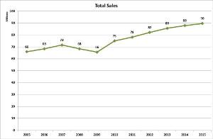 v-total-sales-2015