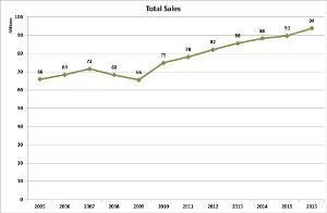 v-total-sales-2016